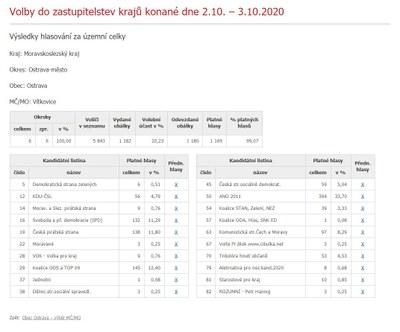 Výsledky voleb do zastupitelstev krajů - MOb Vítkovice