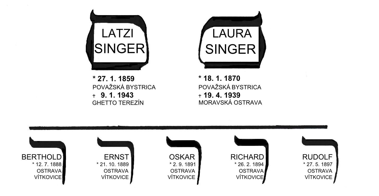Latzi Singer